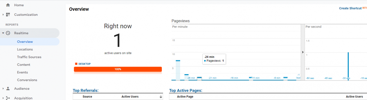 В разделе Realtime в Google Analytics можно увидеть правильность установки счетчика